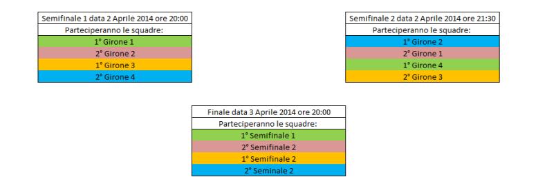 Quarti, Semifinale, Finale 2014_Pictionary