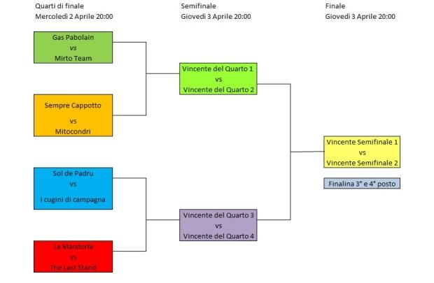 Quarti di finale 3° Torneo Universitario di Calcio Balilla ASA